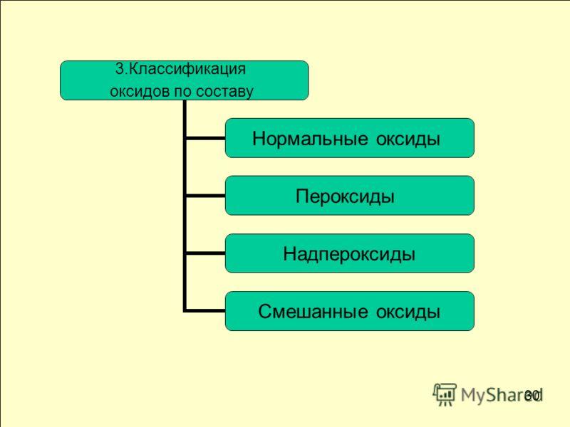 3.Классификация оксидов по составу Нормальные оксиды Пероксиды Надпероксиды Смешанные оксиды 30