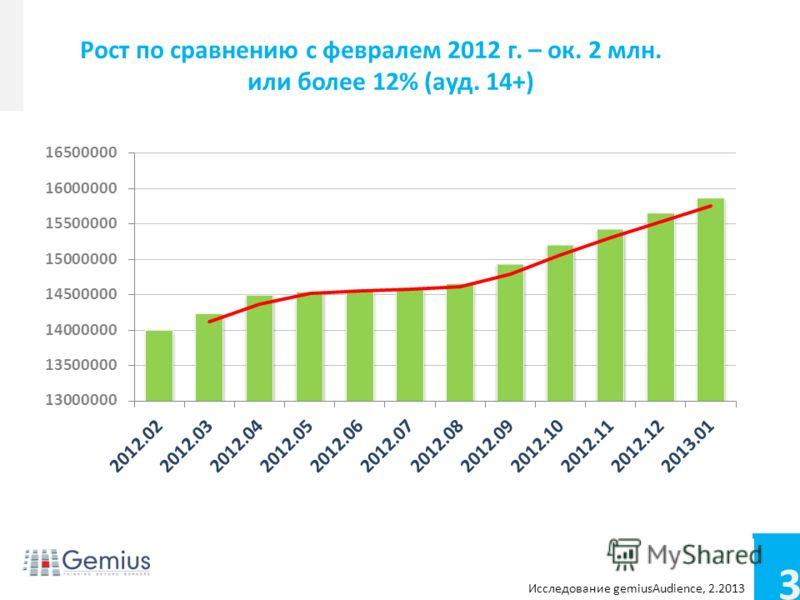 3 Conference name Footer/footnotes for extra info Рост по сравнению с февралем 2012 г. – ок. 2 млн. или более 12% (ауд. 14+) Исследование gemiusAudience, 2.2013