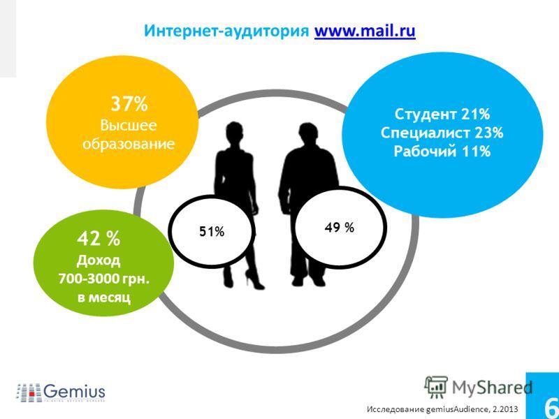 6 Conference name Footer/footnotes for extra info Интернет-аудитория www.mail.ruwww.mail.ru 37% Высшее образование 42 % Доход 700-3000 грн. в месяц 51%51% 49 % Студент 21% Специалист 23% Рабочий 11% Исследование gemiusAudience, 2.2013