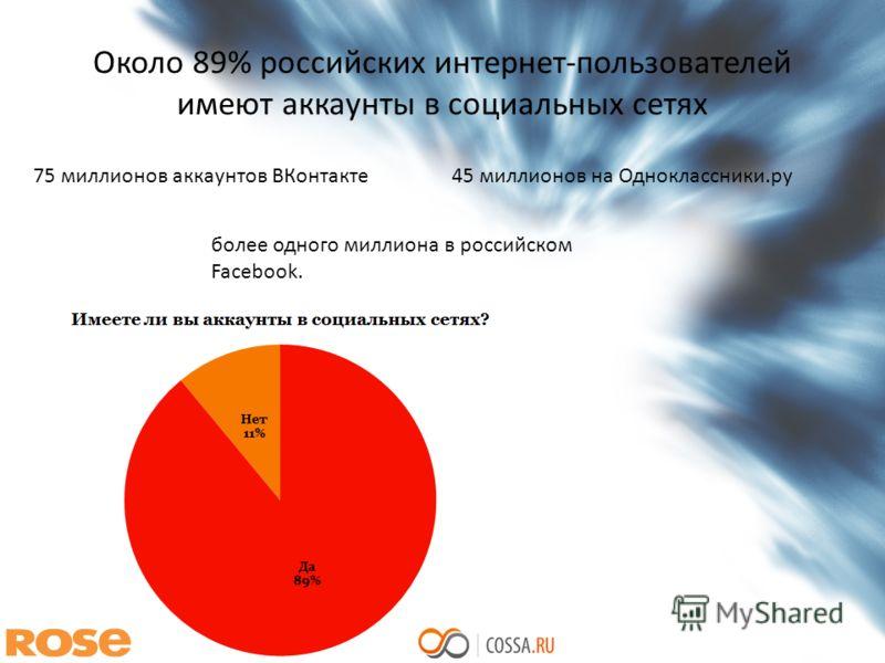 Около 89% российских интернет-пользователей имеют аккаунты в социальных сетях 75 миллионов аккаунтов ВКонтакте45 миллионов на Одноклассники.ру более одного миллиона в российском Facebook.