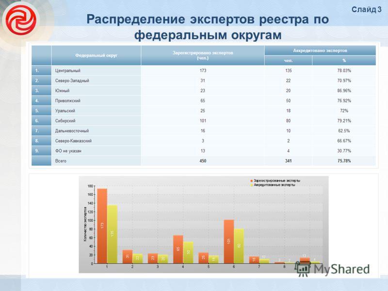 Распределение экспертов реестра по федеральным округам Слайд 3