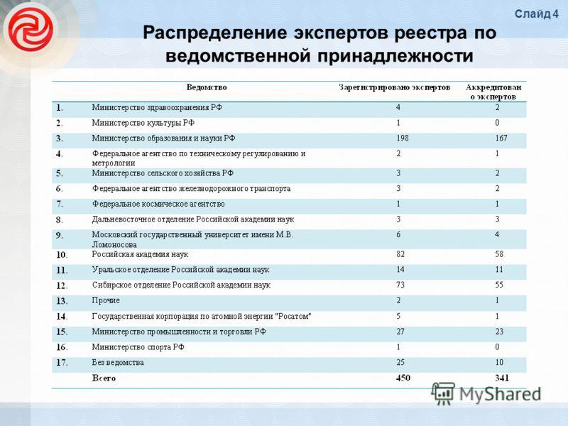 Распределение экспертов реестра по ведомственной принадлежности Слайд 4