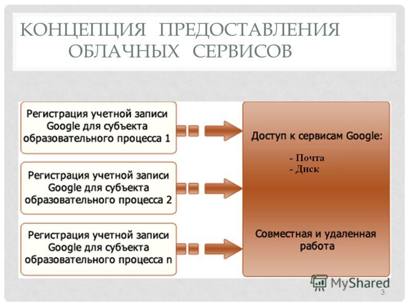 КОНЦЕПЦИЯ ПРЕДОСТАВЛЕНИЯ ОБЛАЧНЫХ СЕРВИСОВ 3