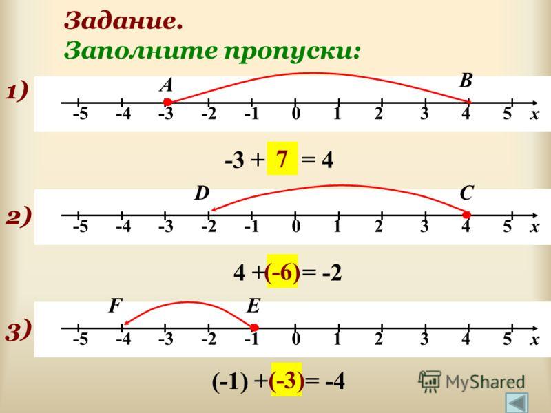 Задание. Заполните пропуски: -5 -4 -3 -2 -1 0 1 2 3 4 5 х 1) А -3 + … = 4 В 7 2) СD 4 + … = -2 (-6) 3)3) ЕF (-1) + … = -4 (-3)