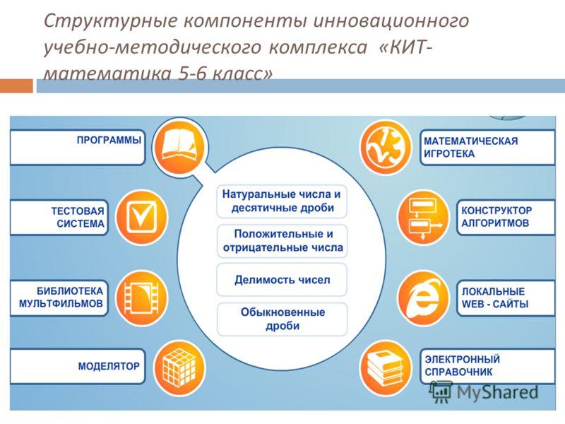 Структурные компоненты инновационного учебно - методического комплекса « КИТ - математика 5-6 класс »