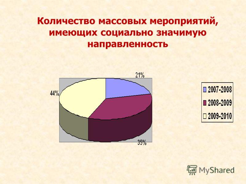 Количество массовых мероприятий, имеющих социально значимую направленность