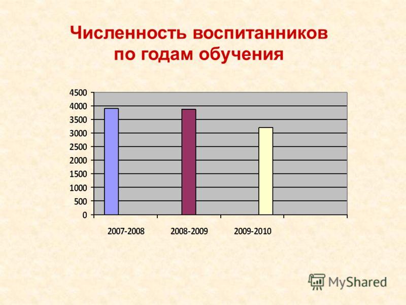 Численность воспитанников по годам обучения