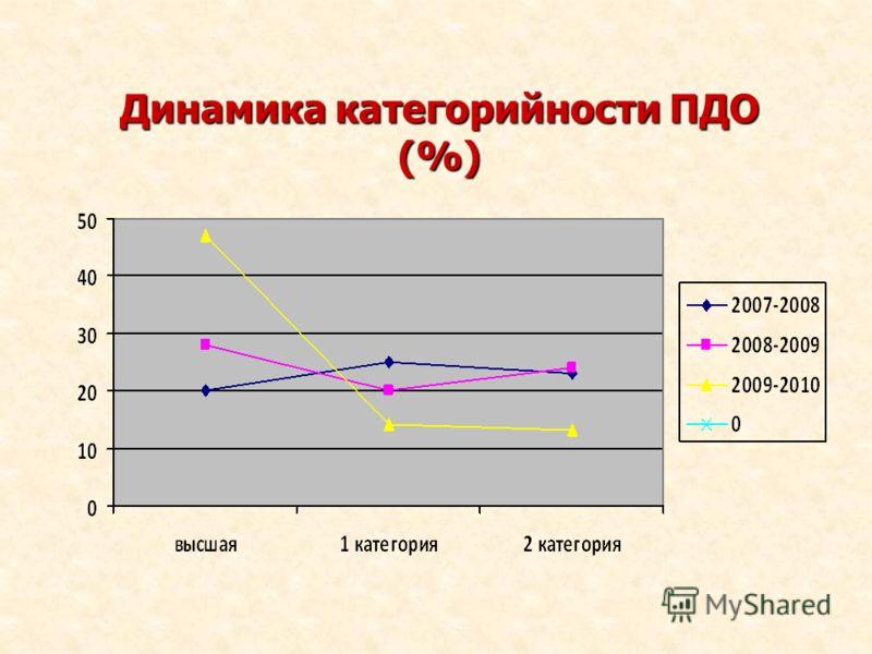 Динамика категорийности ПДО (%)