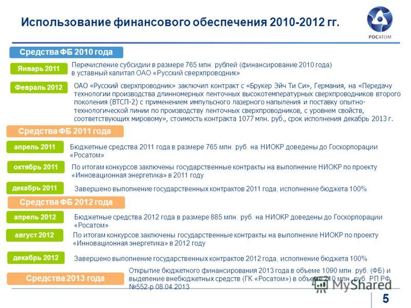 5 Использование финансового обеспечения 2010-2012 гг. Средства ФБ 2010 года Январь 2011 Перечисление субсидии в размере 765 млн. рублей (финансирование 2010 года) в уставный капитал ОАО «Русский сверхпроводник» Февраль 2012 Средства ФБ 2011 года апре