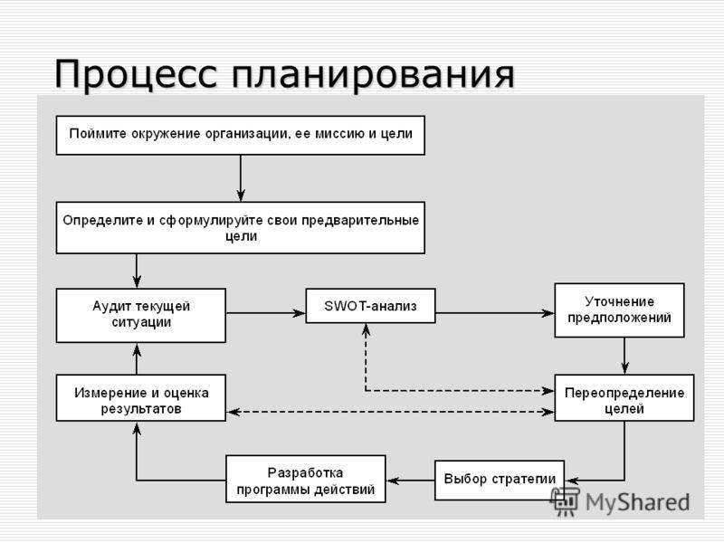 Лариса Бендова, bendova@ou-link.ru Процесс планирования