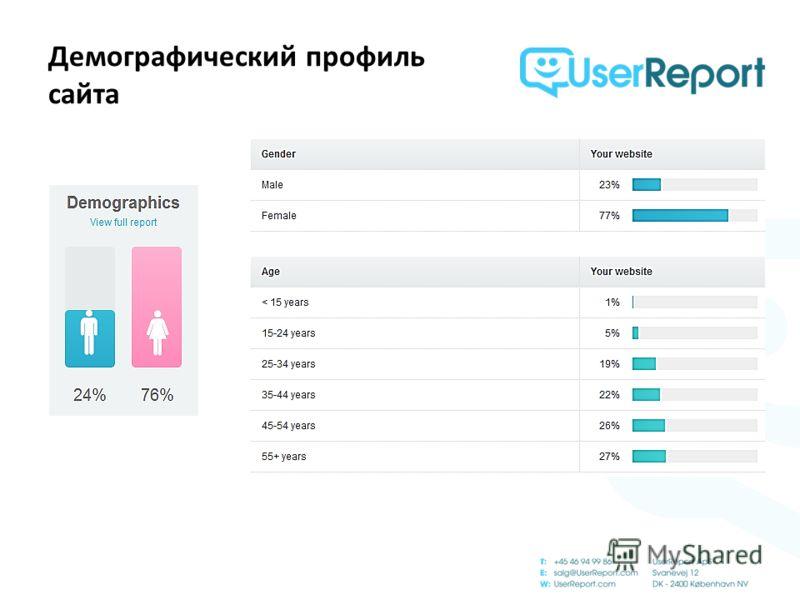 Демографический профиль сайта