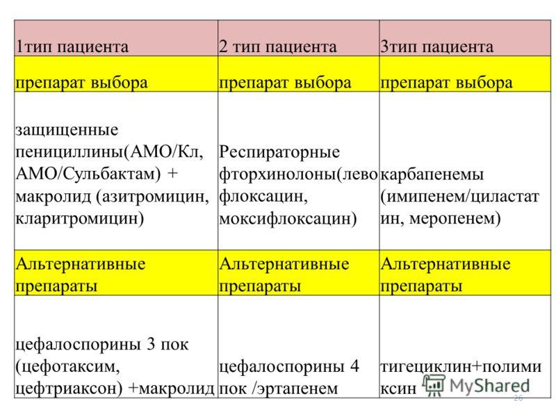 26 1тип пациента2 тип пациента3тип пациента препарат выбора защищенные пенициллины(АМО/Кл, АМО/Сульбактам) + макролид (азитромицин, кларитромицин) Респираторные фторхинолоны(лево флоксацин, моксифлоксацин) карбапенемы (имипенем/циластат ин, меропенем
