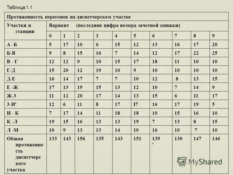 Таблица 1.1 Протяженность перегонов на диспетчерском участке Участки и станции Вариант (последняя цифра номера зачетной книжки) 0123456789 А -Б517106151213161720 Б-В98151671412172225 В - Г12 9101517181110 Г-Д15201219109 Д-Е161417771012 81315 Е -Ж1713