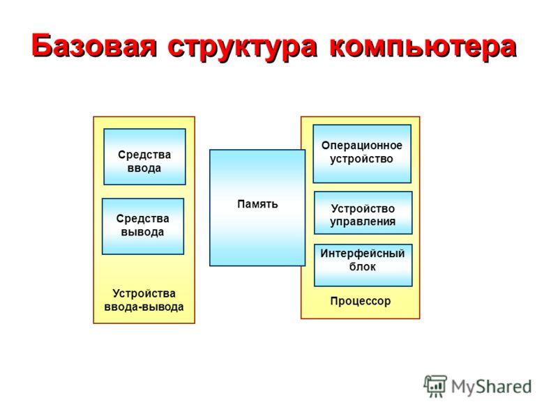Базовая структура компьютера Устройства ввода-вывода Средства ввода Средства вывода Процессор Операционное устройство Устройство управления Интерфейсный блок Память