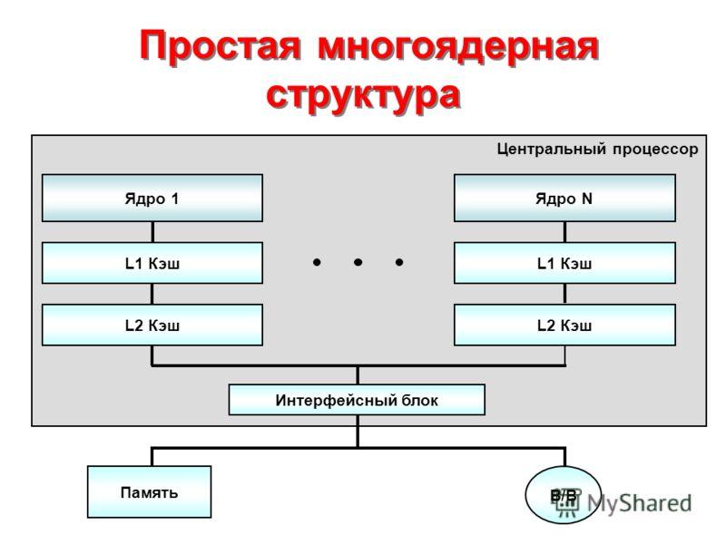 Простая многоядерная структура Центральный процессор Ядро 1Ядро N L1 Кэш L2 Кэш Память В/ВВ/В Интерфейсный блок
