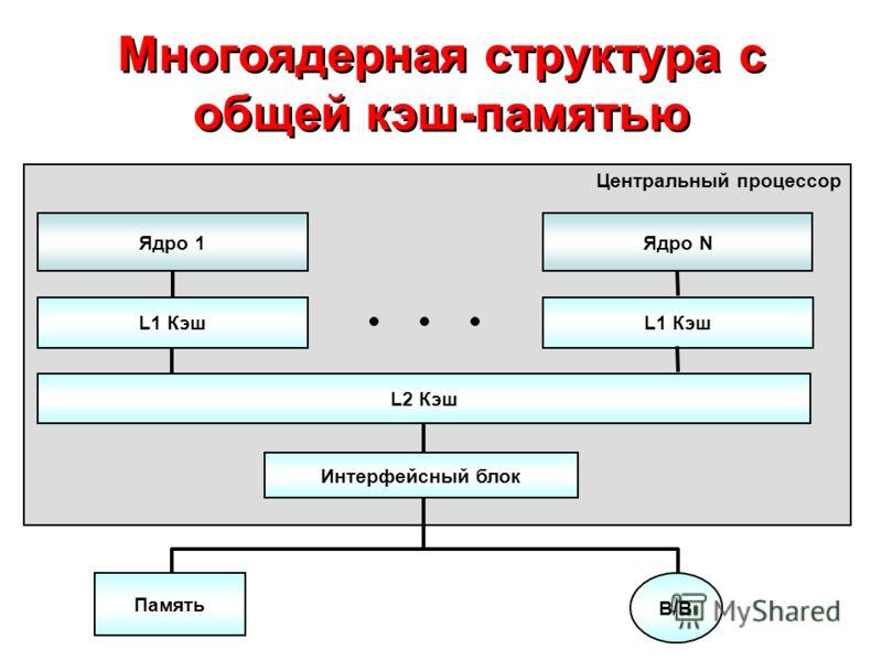 Многоядерная структура с общей кэш-памятью Центральный процессор Ядро 1Ядро N L1 Кэш L2 Кэш Память В/ВВ/В Интерфейсный блок