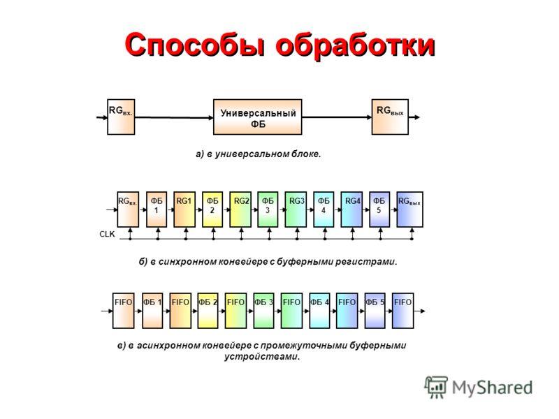 Способы обработки б) в синхронном конвейере с буферными регистрами. ФБ 1ФБ 2ФБ 3ФБ 4ФБ 5FIFO ФБ 1 ФБ 2 ФБ 3 ФБ 4 ФБ 5 RG1RG2RG3RG4RG вых RG вх. FIFO RG вых а) в универсальном блоке. в) в асинхронном конвейере с промежуточными буферными устройствами.