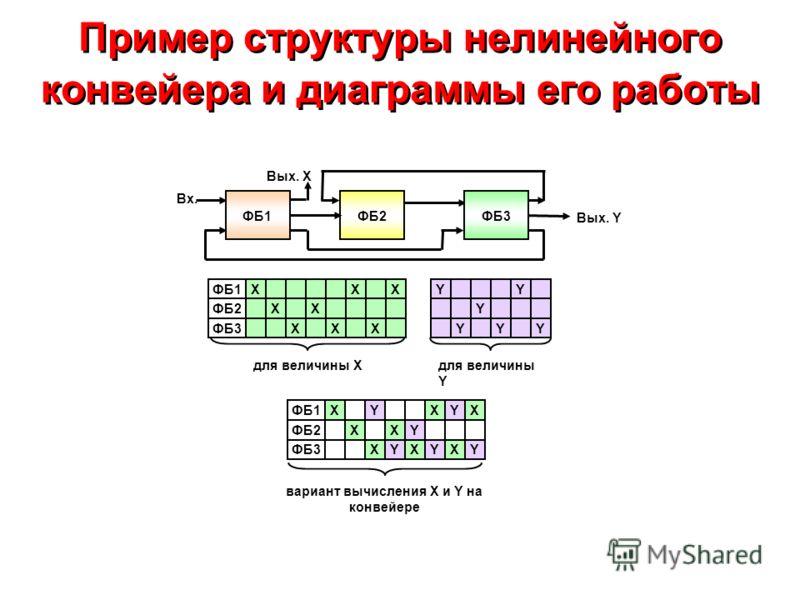 Пример структуры нелинейного конвейера и диаграммы его работы ФБ2 Вых. Y ФБ1XXX ФБ2XX ФБ3XXX YY Y YYY для величины Xдля величины Y ФБ1XYXYX ФБ2XYX ФБ3XXYYXY вариант вычисления X и Y на конвейере Вых. X Вх. ФБ3ФБ1