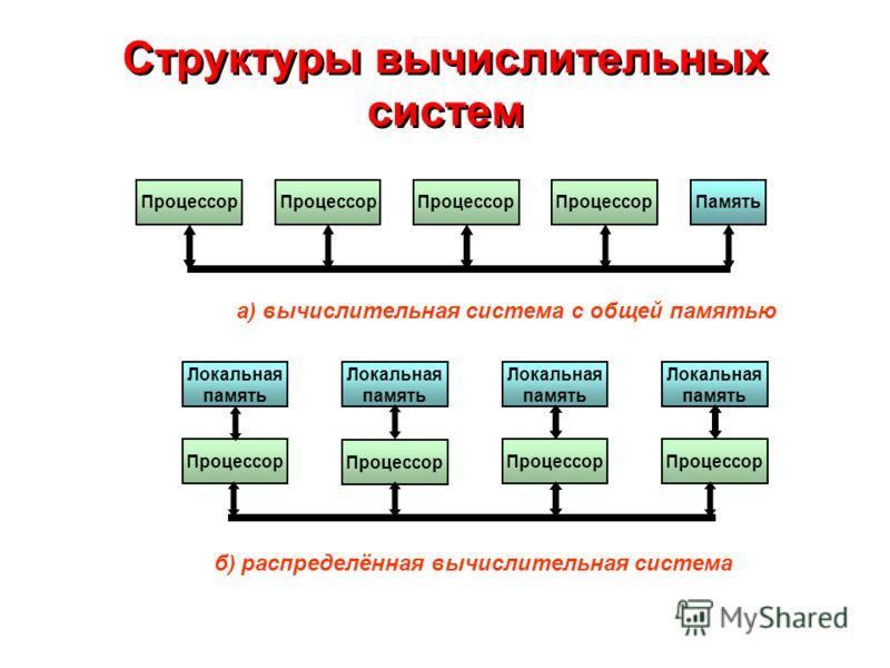 Структуры вычислительных систем Процессор ПамятьПроцессор а) вычислительная система с общей памятью Локальная память Процессор Локальная память Процессор Локальная память Процессор Локальная память Процессор б) распределённая вычислительная система