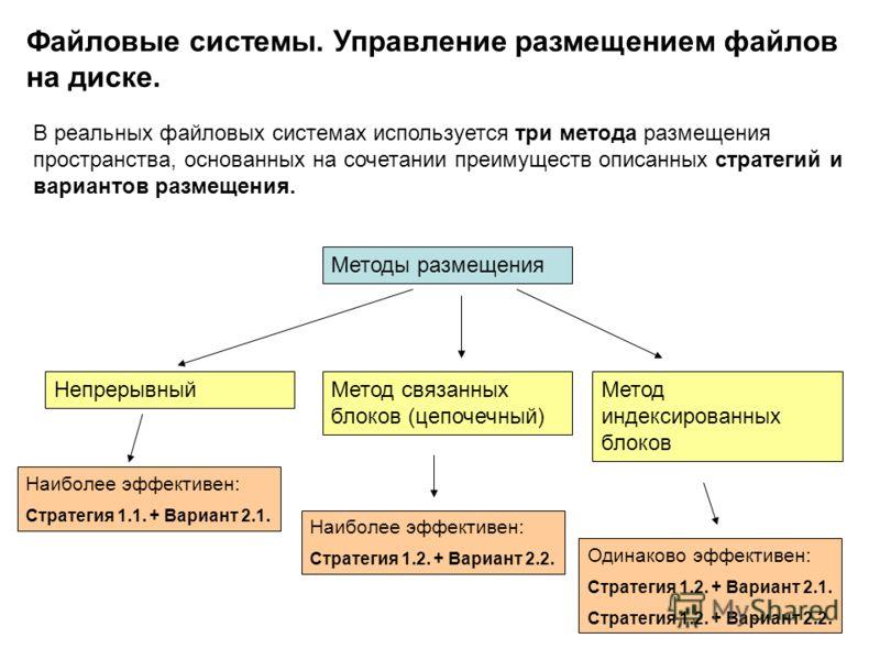 13 Файловые системы. Управление размещением файлов на диске. В реальных файловых системах используется три метода размещения пространства, основанных на сочетании преимуществ описанных стратегий и вариантов размещения. Методы размещения Метод связанн