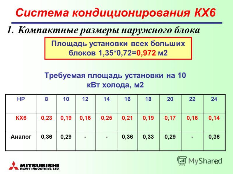 17 Система кондиционирования КХ6 1. Компактные размеры наружного блока НР81012141618202224 КХ60,230,190,160,250,210,190,170,160,14 Аналог0,360,29--0,360,330,29-0,36 Площадь установки всех больших блоков 1,35*0,72=0,972 м2 Требуемая площадь установки