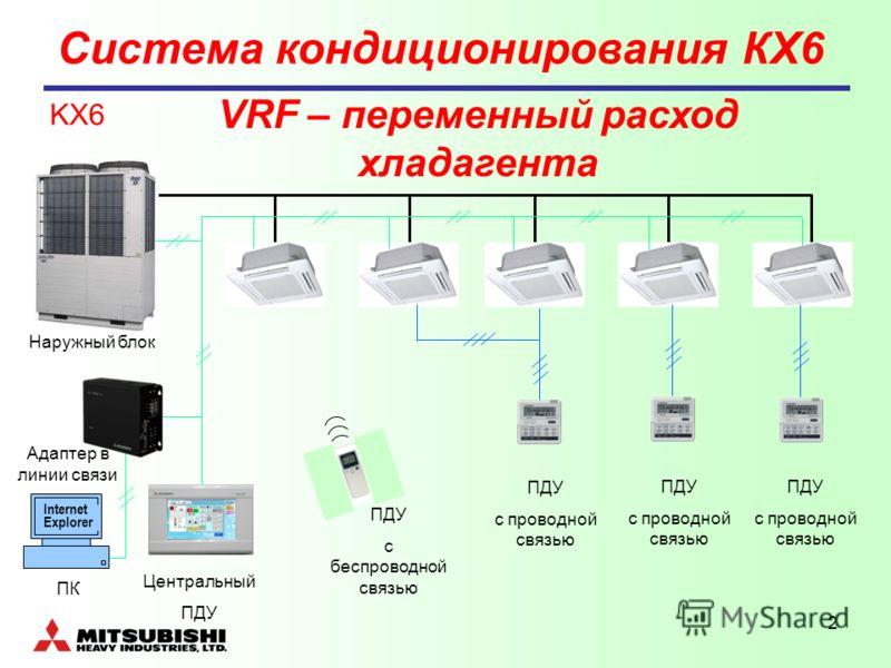 2 KX6 VRF – переменный расход хладагента Internet Explorer ПДУ с проводной связью ПДУ с проводной связью ПДУ с проводной связью ПДУ с беспроводной связью Центральный ПДУ Адаптер в линии связи ПК Наружный блок Система кондиционирования КХ6