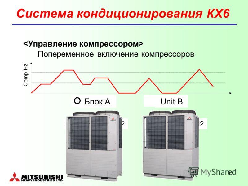 32 Попеременное включение компрессоров Comp Hz Блок AUnit B CM1CM2CM1CM2 Система кондиционирования КХ6