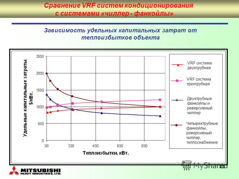 44 Зависимость удельных капитальных затрат от теплоизбытков объекта Разработка дренажной системыПодбор оборудованияРасчет теплопоступлений Сравнение VRF систем кондиционирования с системами «чиллер - фанкойлы» VRF система двухтрубная VRF система трех