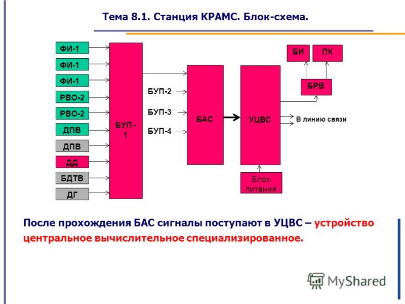 Тема 8.1. Станция КРАМС. Блок-схема. В линию связи БУП-4 БУП-2 ФИ-1 РВО-2 ДПВ ДД БДТВ ДГ БУП - 1 БАС БУП-3 УЦВС БРВ БИПК Блок питания После прохождения БАС сигналы поступают в УЦВС – устройство центральное вычислительное специализированное.