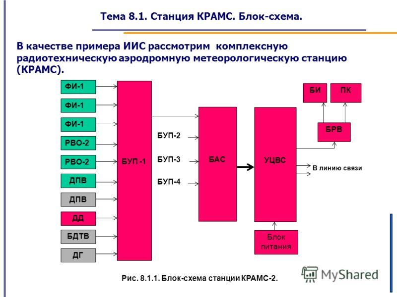Тема 8.1. Станция КРАМС. Блок-схема. В качестве примера ИИС рассмотрим комплексную радиотехническую аэродромную метеорологическую станцию (КРАМС). Рис. 8.1.1. Блок-схема станции КРАМС-2. В линию связи БУП-4 БУП-2 ФИ-1 РВО-2 ДПВ ДД БДТВ ДГ БУП -1 БАС