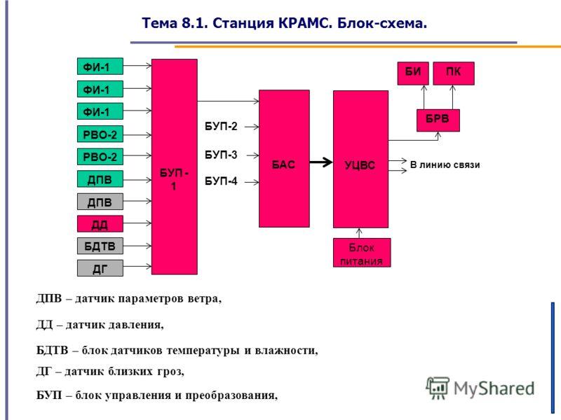 Тема 8.1. Станция КРАМС. Блок-схема. В линию связи БУП-4 БУП-2 ФИ-1 РВО-2 ДПВ ДД БДТВ ДГ БУП - 1 БАС БУП-3 УЦВС БРВ БИПК Блок питания ДПВ – датчик параметров ветра, ДД – датчик давления, БДТВ – блок датчиков температуры и влажности, ДГ – датчик близк