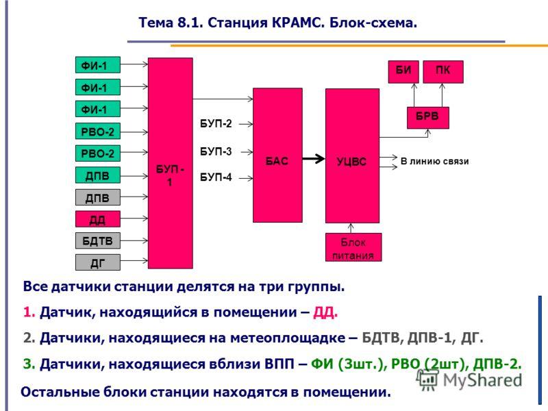 Тема 8.1. Станция КРАМС. Блок-схема. В линию связи БУП-4 БУП-2 ФИ-1 РВО-2 ДПВ ДД БДТВ ДГ БУП - 1 БАС БУП-3 УЦВС БРВ БИПК Блок питания Все датчики станции делятся на три группы. 1. Датчик, находящийся в помещении – ДД. 2. Датчики, находящиеся на метео