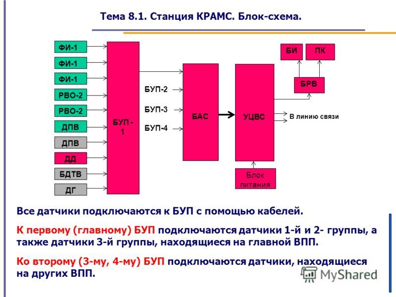 Тема 8.1. Станция КРАМС. Блок-схема. В линию связи БУП-4 БУП-2 ФИ-1 РВО-2 ДПВ ДД БДТВ ДГ БУП - 1 БАС БУП-3 УЦВС БРВ БИПК Блок питания Все датчики подключаются к БУП с помощью кабелей. К первому (главному) БУП подключаются датчики 1-й и 2- группы, а т