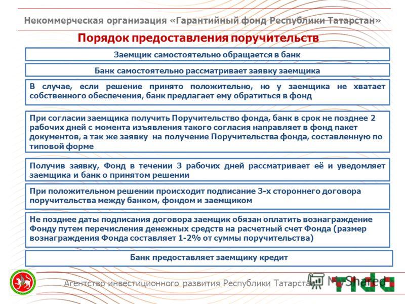 Некоммерческая организация «Гарантийный фонд Республики Татарстан» Агентство инвестиционного развития Республики Татарстан Порядок предоставления поручительств Заемщик самостоятельно обращается в банк Банк самостоятельно рассматривает заявку заемщика