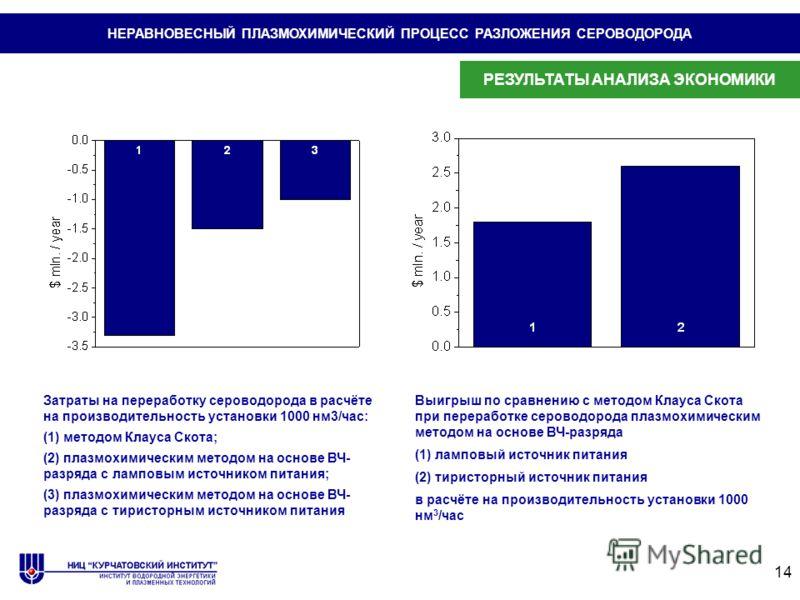 14 НЕРАВНОВЕСНЫЙ ПЛАЗМОХИМИЧЕСКИЙ ПРОЦЕСС РАЗЛОЖЕНИЯ СЕРОВОДОРОДА Выигрыш по сравнению с методом Клауса Скота при переработке сероводорода плазмохимическим методом на основе ВЧ-разряда (1) ламповый источник питания (2) тиристорный источник питания в
