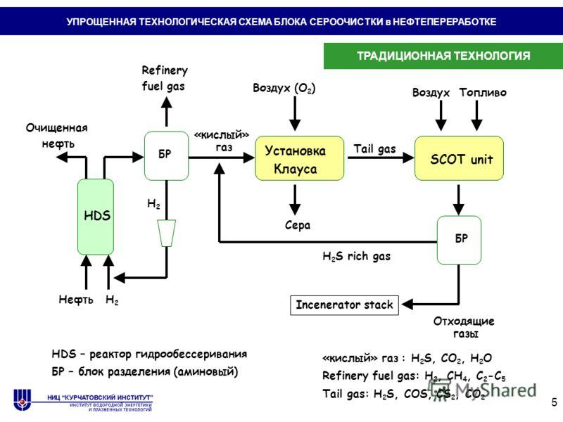 5 HDS Нефть Очищенная нефть H2H2 БР «кислый» газ H2H2 Установка Клауса Воздух (O 2 ) Сера Tail gas SCOT unit H 2 S rich gas Отходящие газы Incenerator stack ВоздухТопливо БР «кислый» газ : H 2 S, CO 2, H 2 O Tail gas: H 2 S, COS, CS 2, CO 2 Refinery