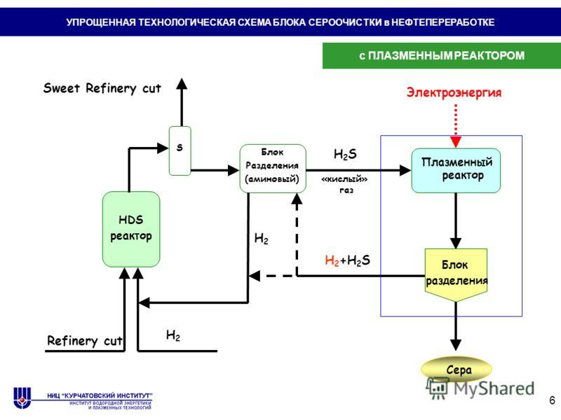 6 Sweet Refinery cut H2H2 Блок Разделения (аминовый) H2H2 Плазменный реактор H 2 +H 2 S HDS реактор H2SH2S Блок разделения S «кислый» газ Refinery cut Электроэнергия Сера УПРОЩЕННАЯ ТЕХНОЛОГИЧЕСКАЯ СХЕМА БЛОКА СЕРООЧИСТКИ в НЕФТЕПЕРЕРАБОТКЕ с ПЛАЗМЕН
