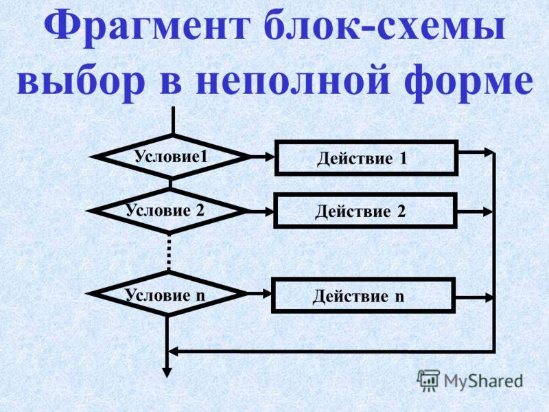 Фрагмент блок-схемы выбор в полной форме Условие1 Условие 2 Условие n Действие Действие 1 Действие 2 Действие n