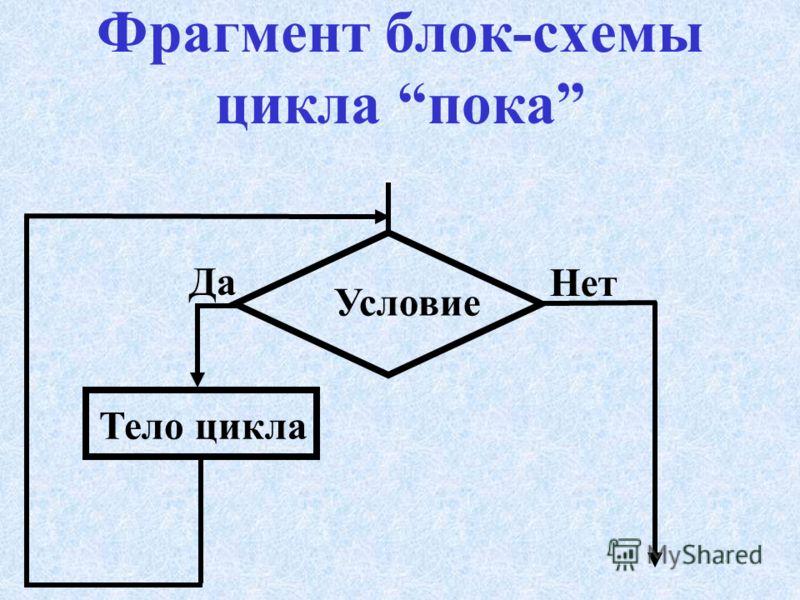 Типы циклов Цикл покаЦикл пока (с предусловием) Цикл доЦикл до (с постусловием) Цикл дляЦикл для (c параметром)