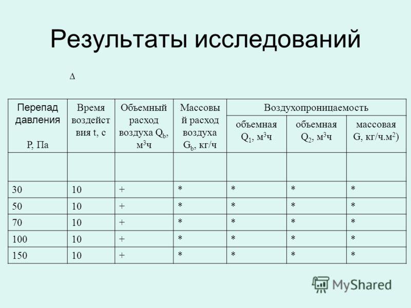 Результаты исследований Перепад давления P, Па Время воздейст вия t, с Объемный расход воздуха Q b, м 3 ч Массовы й расход воздуха G b, кг/ч Воздухопроницаемость объемная Q 1, м 3 ч объемная Q 2, м 3 ч массовая G, кг/ч.м 2 ) 3010+**** 5010+**** 7010+
