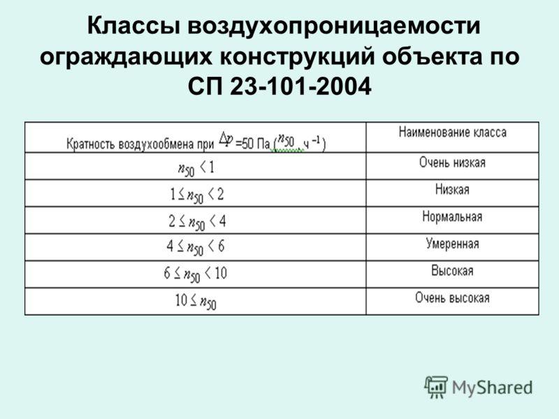 Классы воздухопроницаемости ограждающих конструкций объекта по СП 23-101-2004