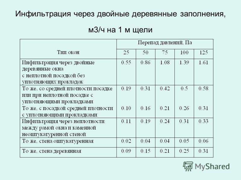 Инфильтрация через двойные деревянные заполнения, м3/ч на 1 м щели
