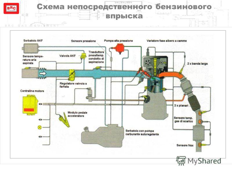 Схема непосредственного бензинового впрыска