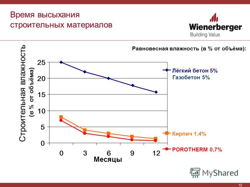 12 0 5 10 15 20 25 036912 Месяцы Строительная влажность (в % от объёма) Лёгкий бетон 5% Газобетон 5% Кирпич 1,4% POROTHERM 0,7% Равновесная влажность (в % от объёма): Время высыхания строительных материалов