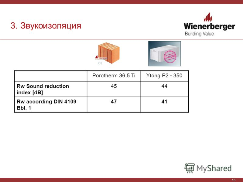15 3. Звукоизоляция Porotherm 36,5 TiYtong P2 - 350 Rw Sound reduction index [dB] 4544 Rw according DIN 4109 Bbl. 1 4741
