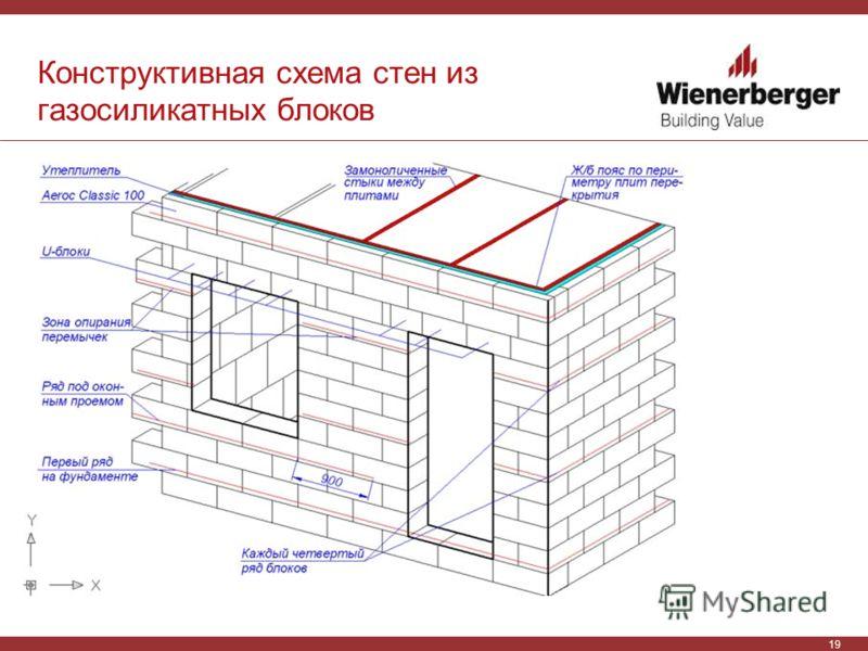 19 Конструктивная схема стен из газосиликатных блоков