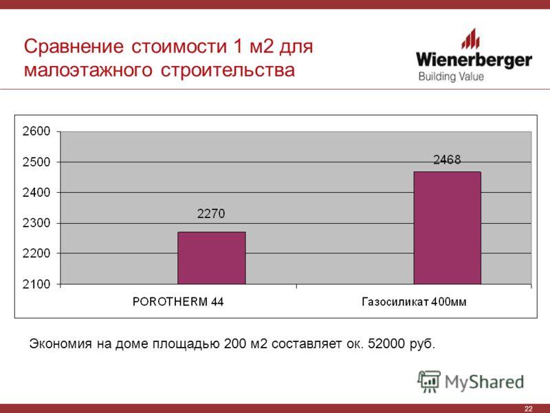 22 Сравнение стоимости 1 м2 для малоэтажного строительства Экономия на доме площадью 200 м2 составляет ок. 52000 руб.