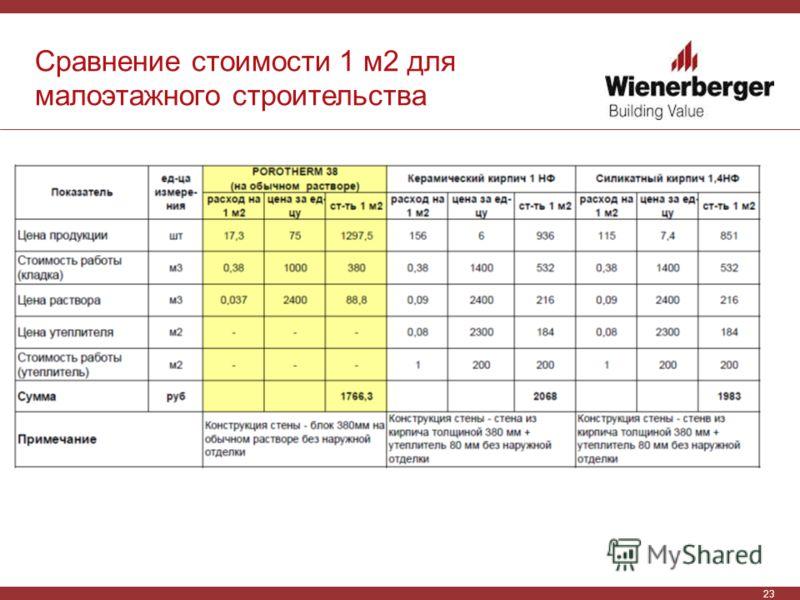 23 Сравнение стоимости 1 м2 для малоэтажного строительства