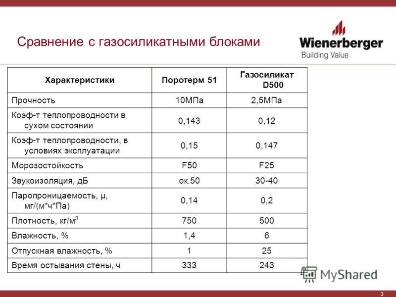 3 Сравнение с газосиликатными блоками ХарактеристикиПоротерм 51 Газосиликат D500 Прочность10МПа2,5МПа Коэф-т теплопроводности в сухом состоянии 0,1430,12 Коэф-т теплопроводности, в условиях эксплуатации 0,150,147 МорозостойкостьF50F25 Звукоизоляция,