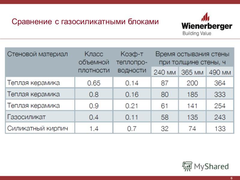 6 Сравнение с газосиликатными блоками